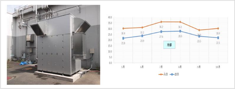 気化熱給気システムの年間推移