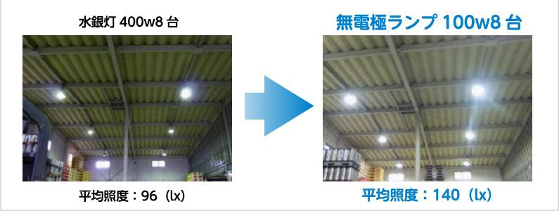 水銀灯、無電極ランプ比較