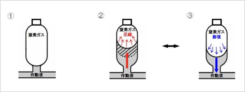 油圧アキュムレーターの原理