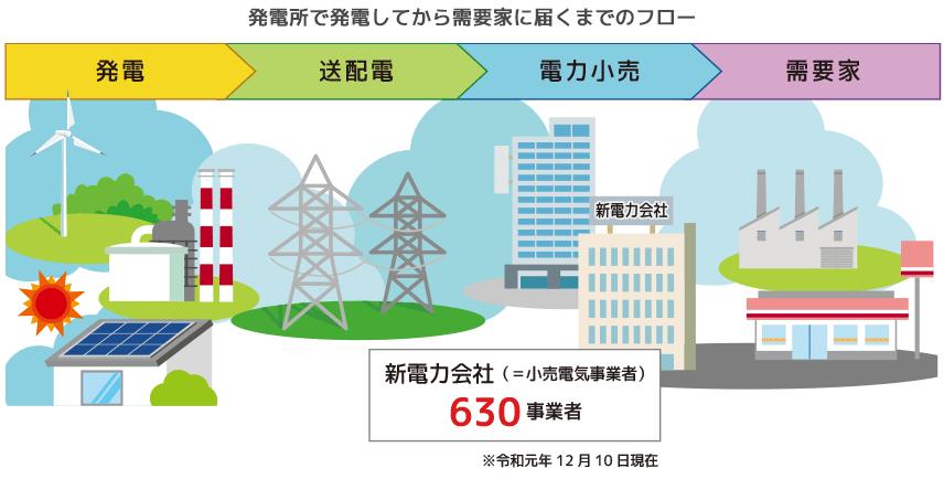 発電所で発電してから需要家に届くまでのフロー 発電→送配電→電力小売→需要家