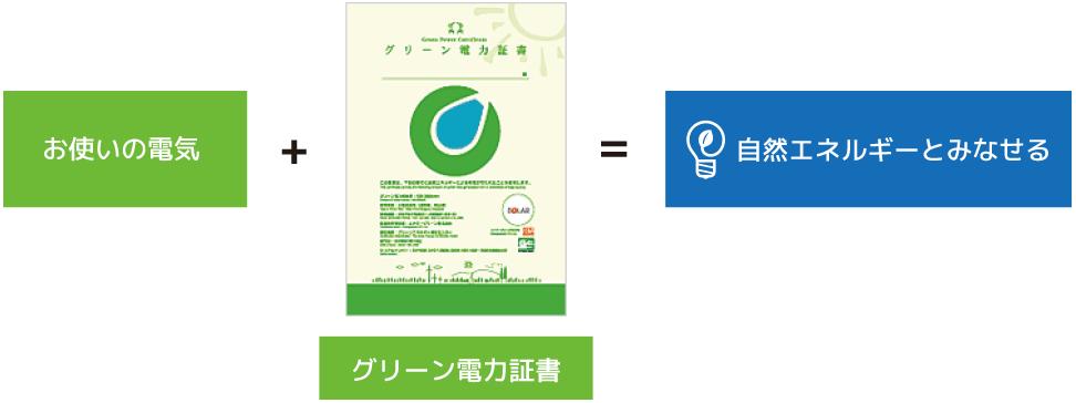 「お使いの電気」+「グリーン電力証書」=「自然エネルギーとみなせる」