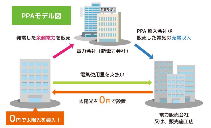 PPAモデル図