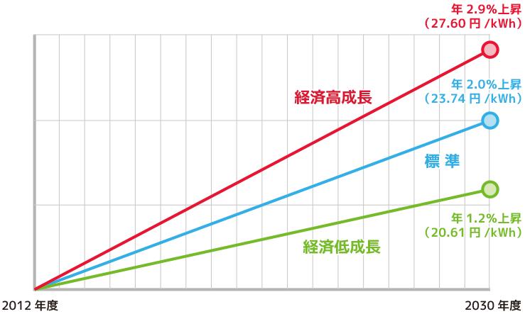 2030年度 電気代の上昇についてのグラフ