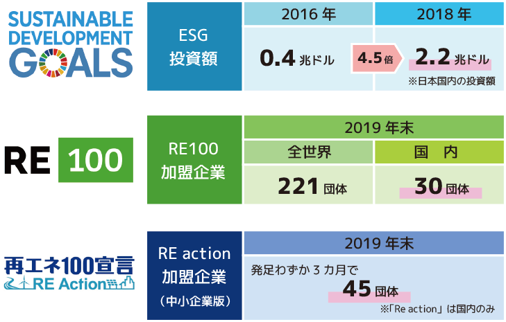 ESG投資額:2018年2.2兆ドル RE100加盟企業:2019年末国内30団体加盟 再エネ100宣言:2019年末発足わずか3カ月で45団体