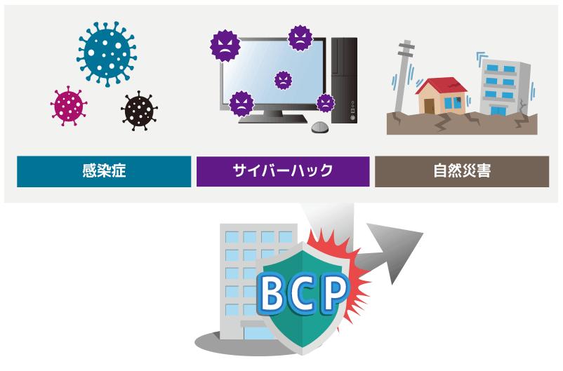 BCPイメージ