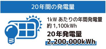 20年間の発電量 1kWあたりの年間発電量 約1,100kWh 20年発電量2,200,000kWh