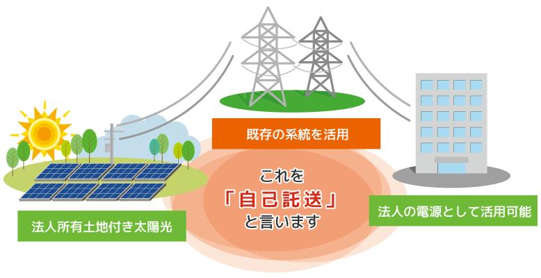 法人所有土地付き太陽光で発電、既存の系統を利用し、法人の電源として活用可能